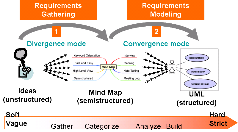Agile modeling with mind map and uml custiswiki for Agile requirements gathering template