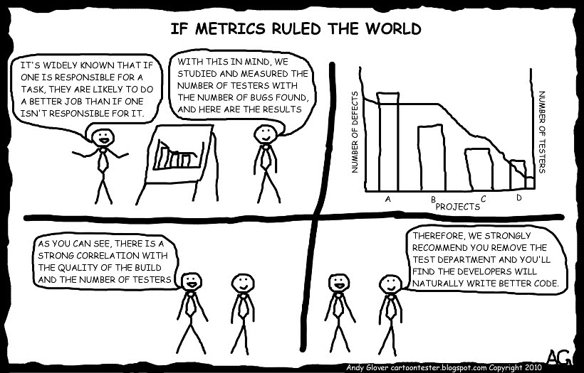 If metrics ruled the world (Cartoon Tester.jpg