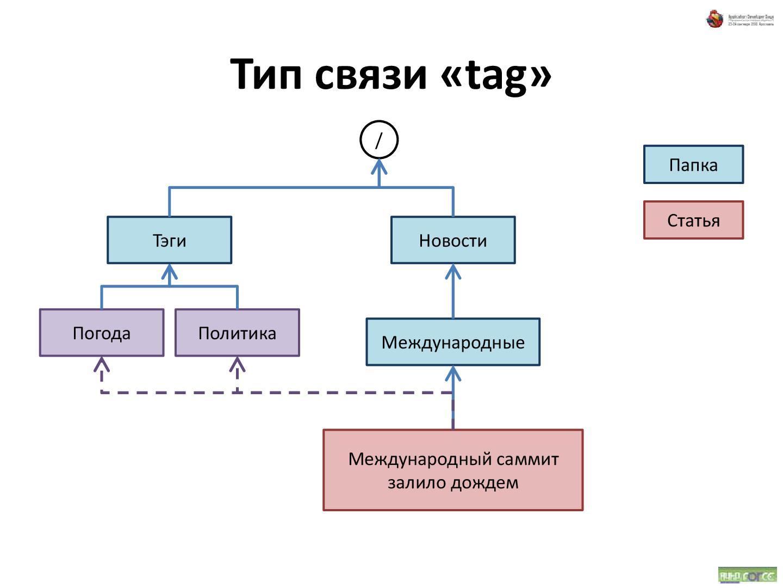 Схема иерархических связей