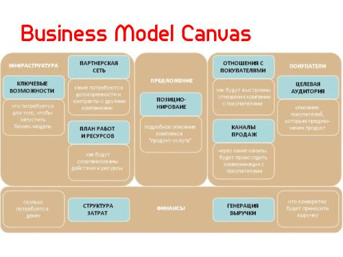 strategy canvas model for toyota