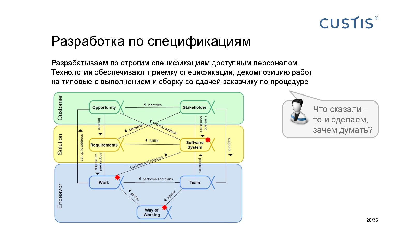 Файл:Big Picture of IT project managerment Tsepkov AgileDays-2015.pdf