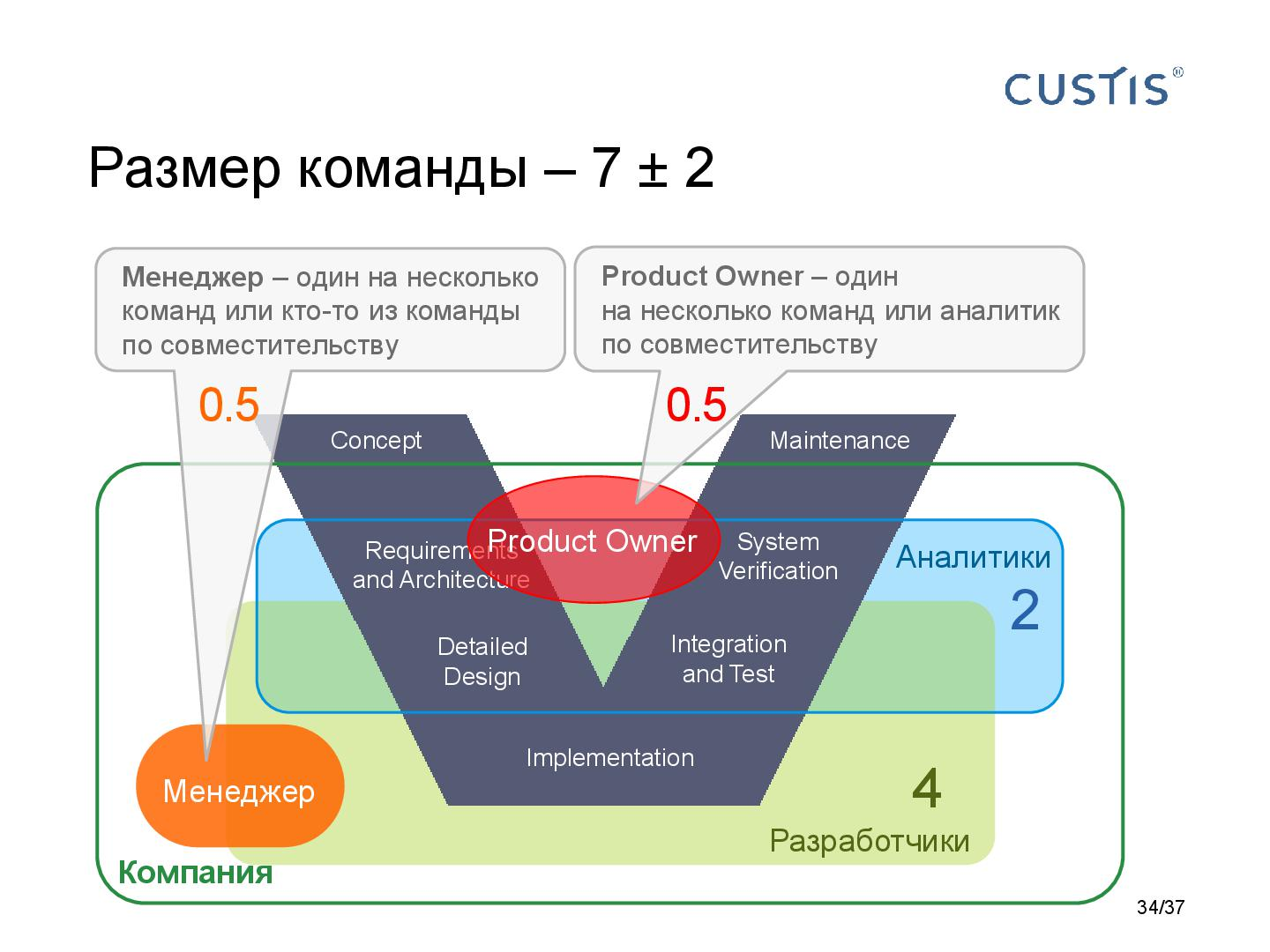 Файл:Responsibilities in software development Tsepkov AnalystDays-2015.pdf